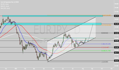 EURJPY: EURJPY - Possible Long