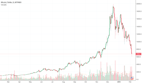 BTCUSD: bitcoin --- demontisation in India and bull market in bitcoin