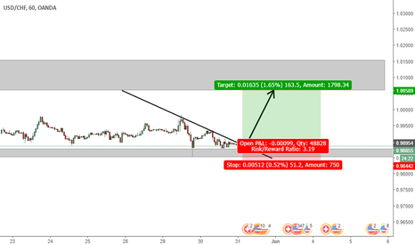 USDCHF: usdchf update long term