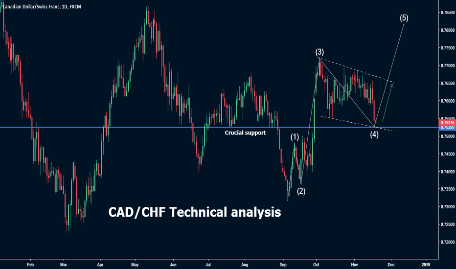 CADCHF: CAD/CHF Wave analysis