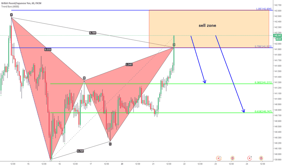 GBPJPY: gbpjpy. unified gartley