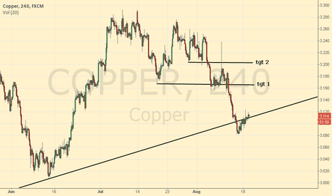 COPPER: Copper reversal ahead