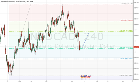 NZDCAD: Bounce up from 61.8%