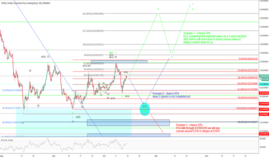 TRXUSD: Tron - does that work now?
