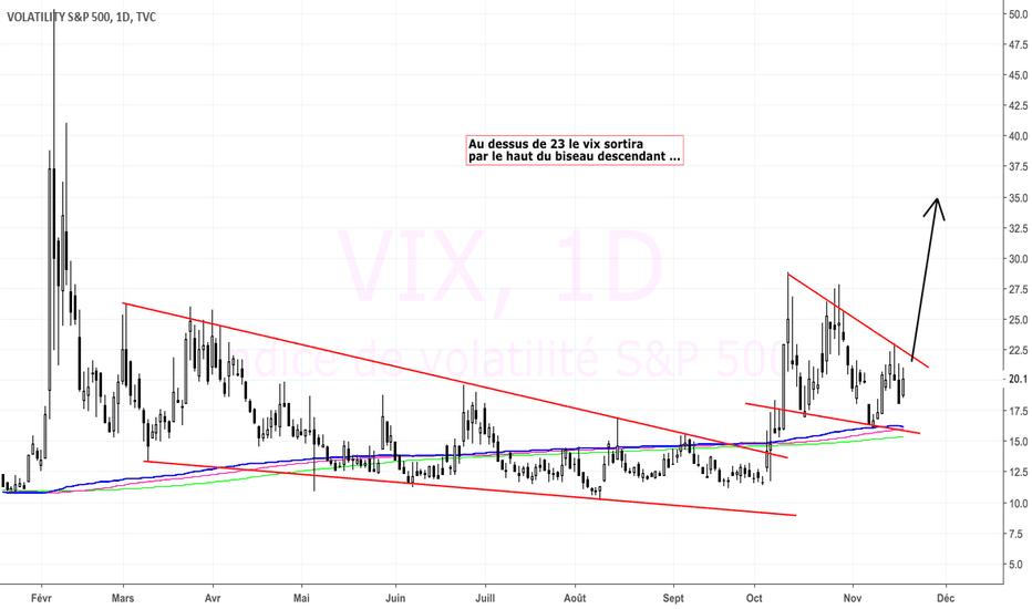 VIX: Le VIX s'approche des 23 !