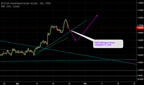 GBPAUD: Short Sell For GBPAUD