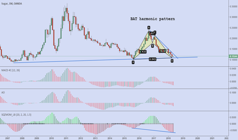 SUGARUSD: sugar bat pattern & HD divergence in monthly timeframe