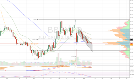 BBBY: Time for a bounce. Channel b/o, holding .618 support
