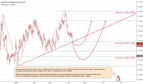 EURUSD: EUR: scenarios for a long position.