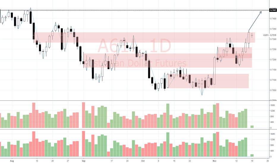 A61!: View on AUDUSD (19/11)