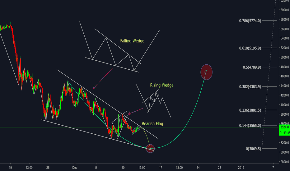 BTCUSD: BITCOIN - Viewpoint in Chart Patterns - Last dump of Bitcoin