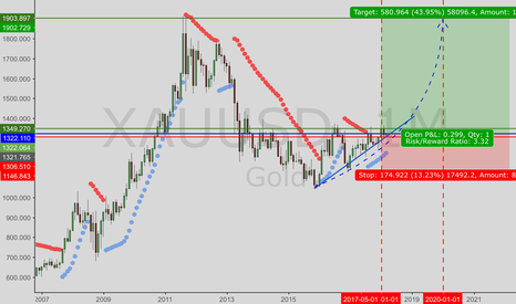 XAUUSD: Gold in 2-3 years