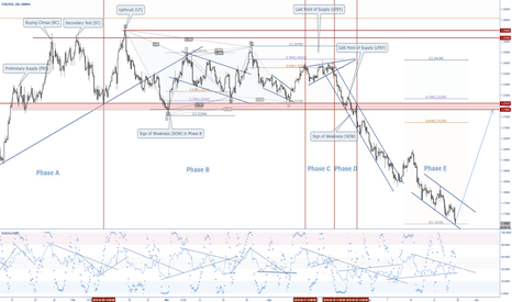 EURUSD: EURUSD Possible Correction After Distribution Breakout