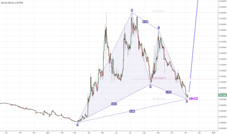 LTCBTC: LTCBTC Bullish Gartley patterns