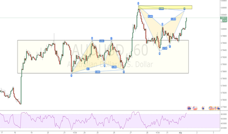 AUDUSD: AUDUSD BAT SHORT