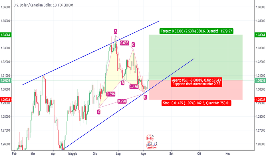 USDCAD: Gartley Rialzista