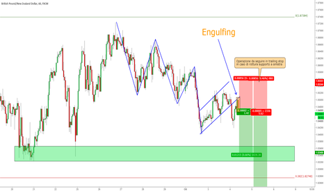 GBPNZD: GBP/NZD - Breakout Flag + retest con Engulfing
