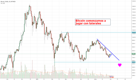 BTCUSD: Bitcoin buscando directriz bajista.
