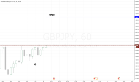 GBPJPY: GBP/JPY LONG Position