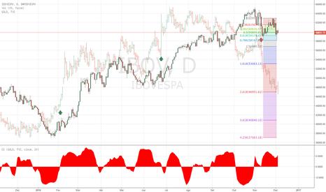 IBOV: IBOV versus Ouro. Correlação antecipada?