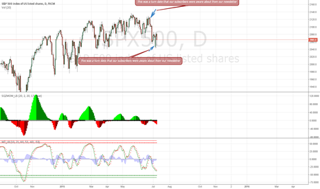 SPX500: Trade with confidence from one of the Best Market Timers