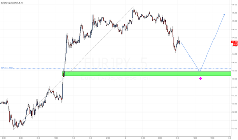 EURJPY: EUR/JPY BUYING ZONE