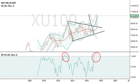 XU100: Turkey TL stock index..