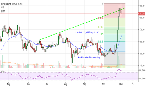 ENGINERSIN: Engineers India - At Resistance Leval.