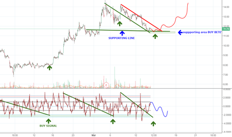 FATE: FATE BUY SIGNAL EXPECTED HERE
