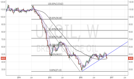 UKOIL: Brent oil – Weekly 50-MA is bottoming out
