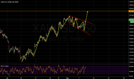 XAUUSD: buy the breakout on gold
