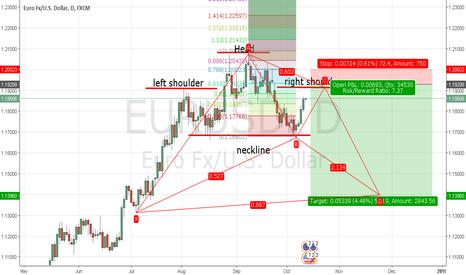 EURUSD: Classic charting H&S EURUSD