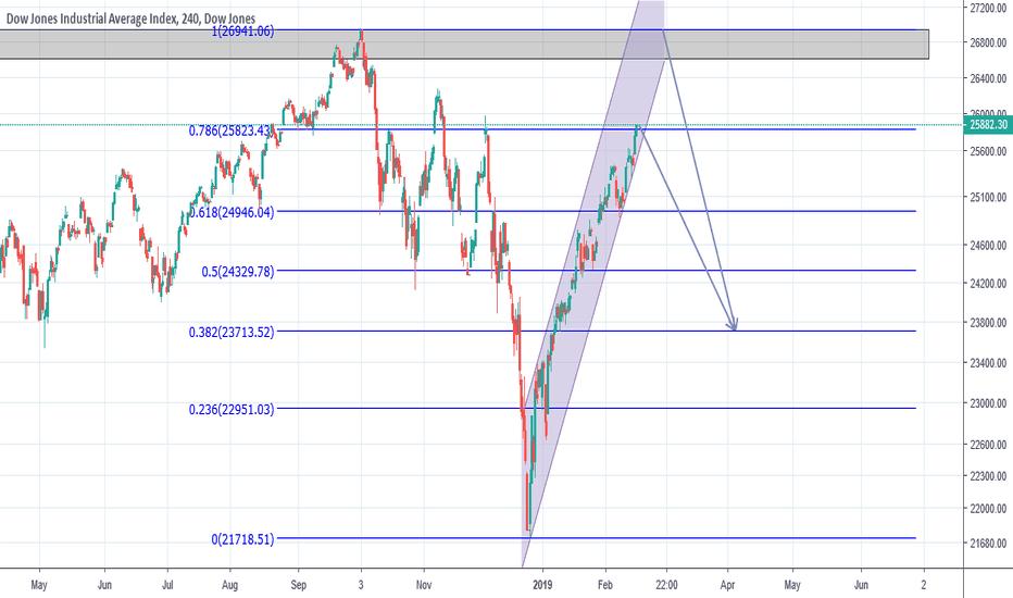 DJI: Dow Jones Industrial Average Index ( 4 H )