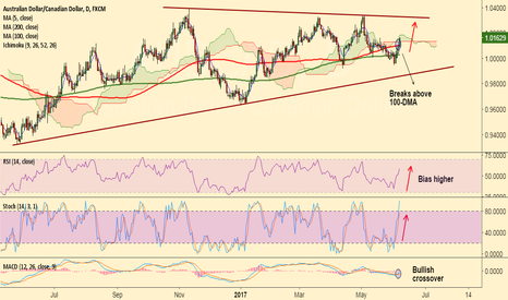AUDCAD: AUD/CAD breaks above 100-DMA, bias higher, stay long