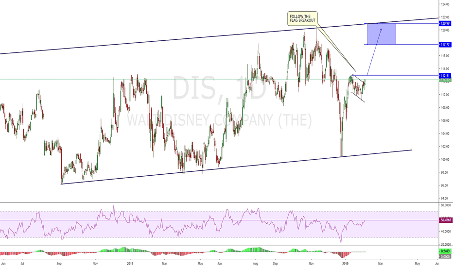DIS: DIS - Follow the flag breakout