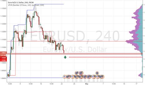 EURUSD: Длинная позиция по EUR|USD