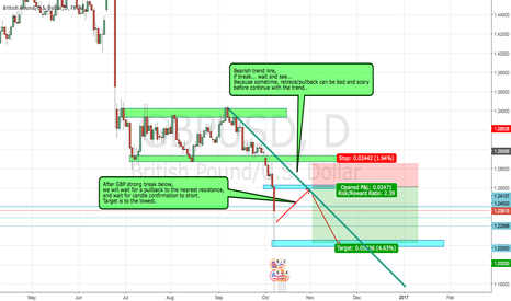 GBPUSD: GBPUSD possible bearish setup