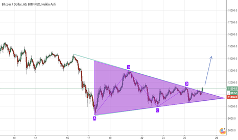 BTCUSD: bitcoin break the triangle