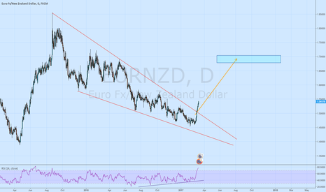 EURNZD: EURNZD Long ways up to go