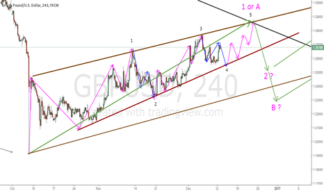 GBPUSD: LEADING DIAGONAL IN WAVE 1 OR  A OF ZIGZAG ?