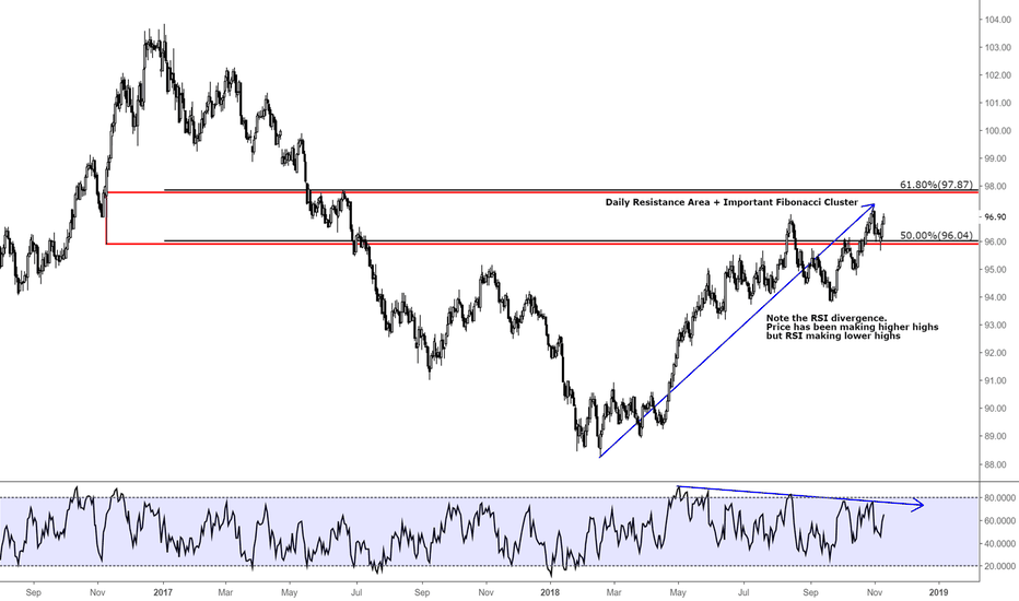 DXY: US DOLLAR INDEX / TECHNICAL CHART / D1