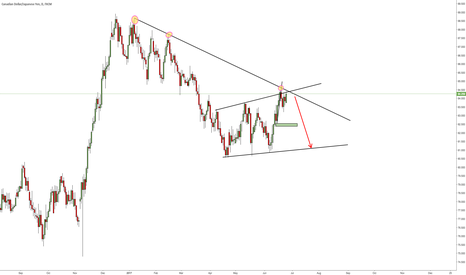 CADJPY: CADJPY at a crucial area for downside movement