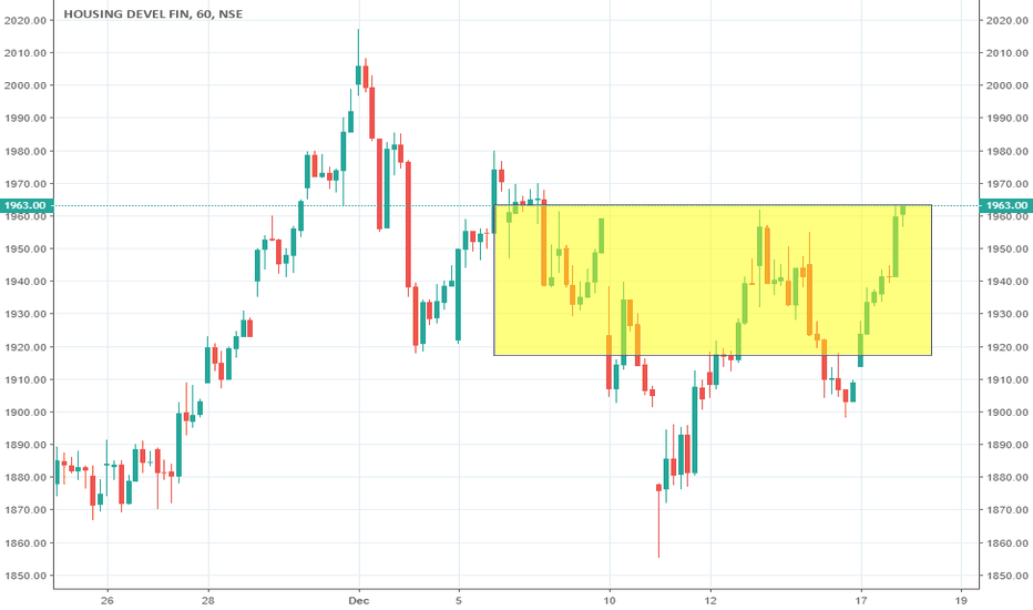 HDFC: HDFC (HDFC Bank Limited) #BUY ABOVE 1964