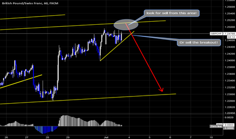 GBPCHF: GBPCHF Sell Setup By Wave Analysis