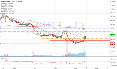 SMRT: SMRT - Fallen angel type of Long from $5.64 to $6.67