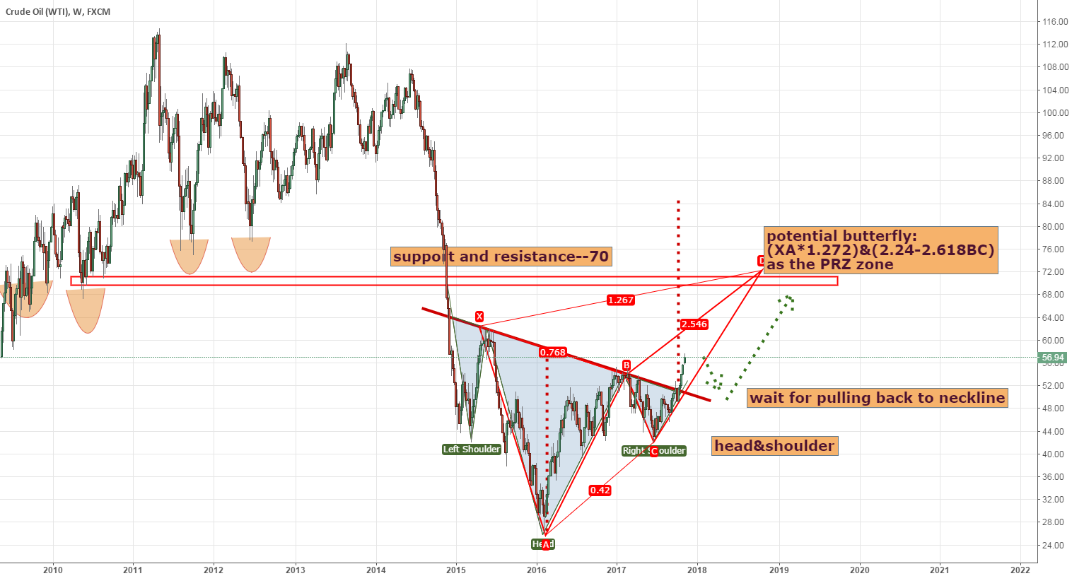 Trend changes in USOIL for long term:wait for the better price