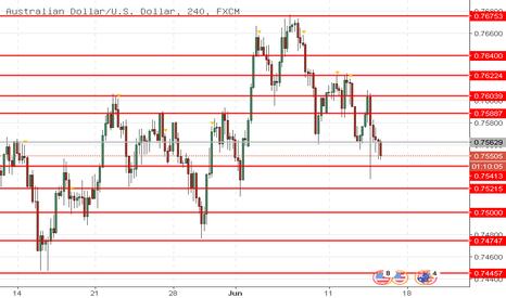 AUDUSD: AUD/USD: Dolar Australia masih di bawah tekanan