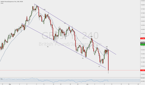 GBPJPY: GBPJPY follows the channel
