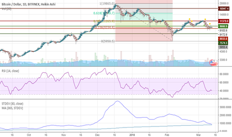 BTCUSD: Opportunity for buy at low volatility=massive potential
