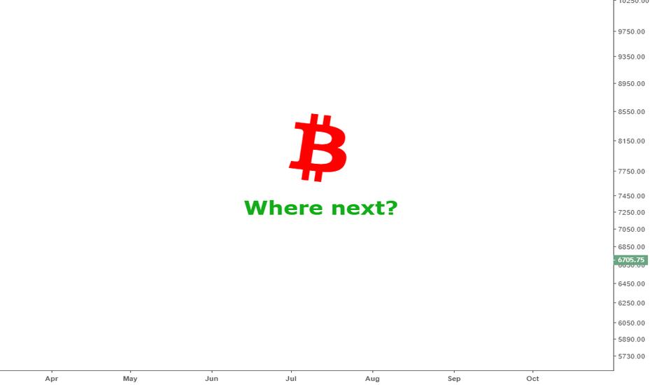 BTCUSD: Bitcoin - Where next?